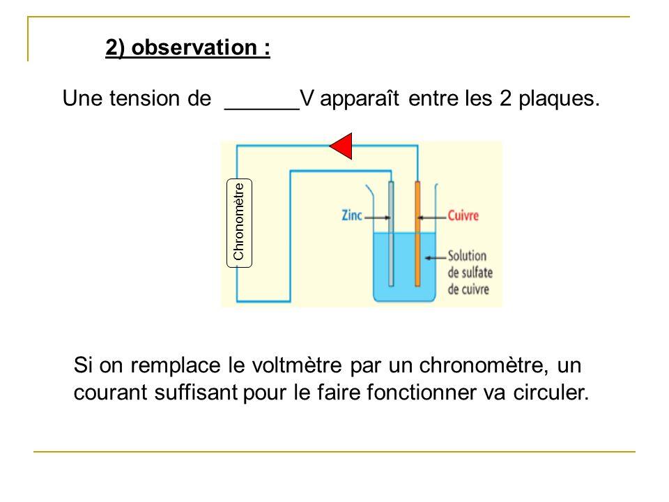 2) observation : Une tension de ______V apparaît entre les 2 plaques.