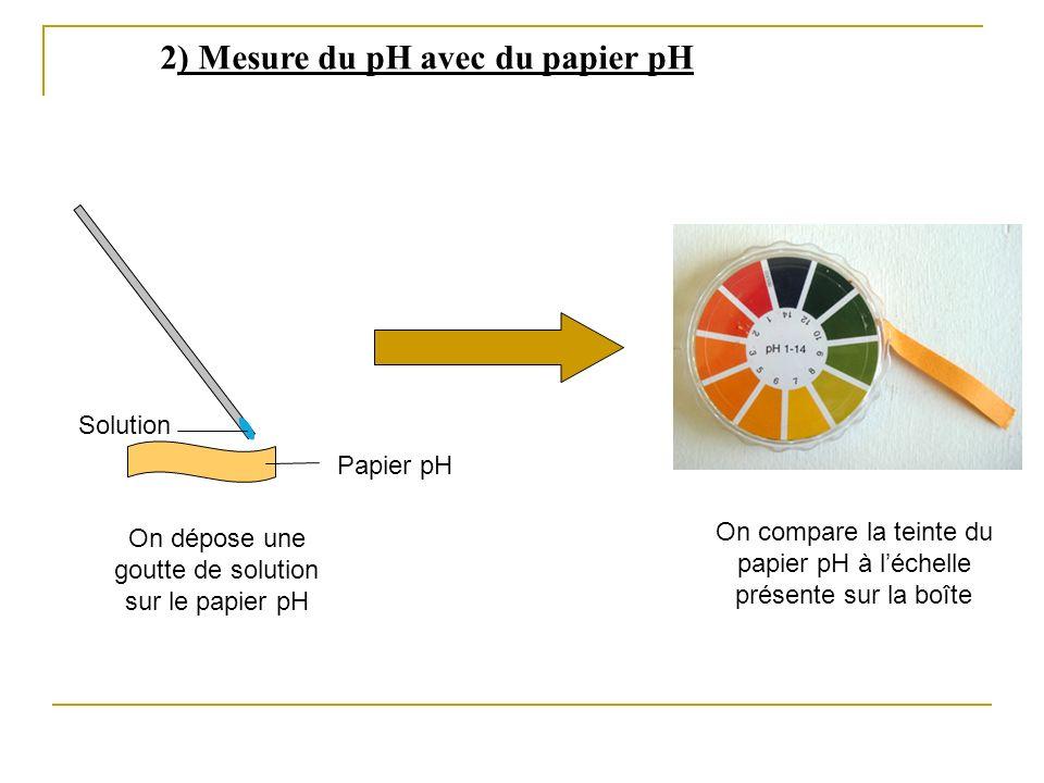 2) Mesure du pH avec du papier pH