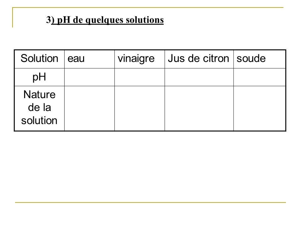 3) pH de quelques solutions