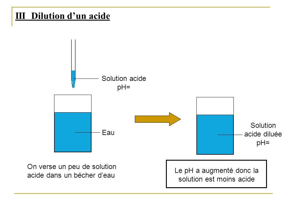 Le pH a augmenté donc la solution est moins acide