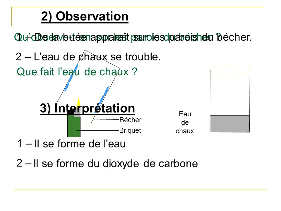2) Observation 3) Interprétation