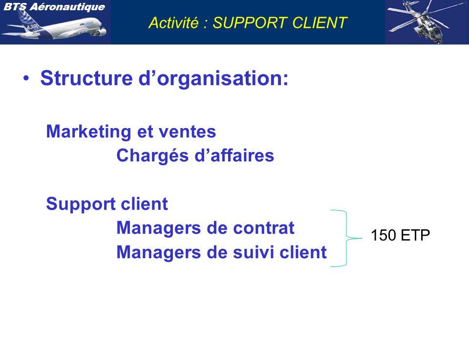 Structure d'organisation: