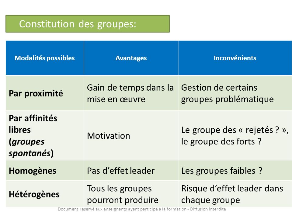 Constitution des groupes: