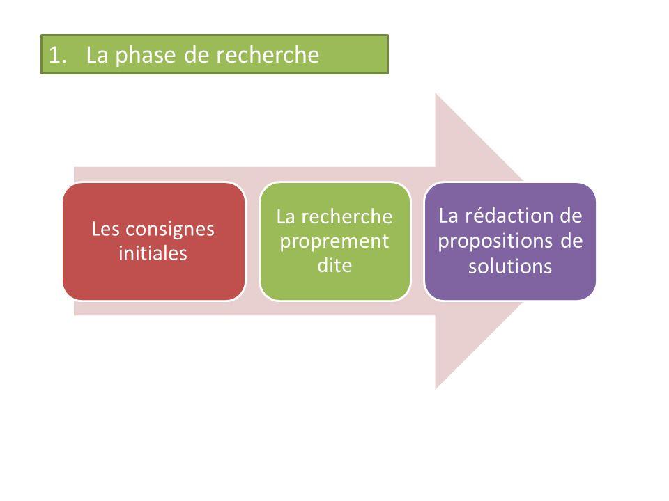La phase de recherche La rédaction de propositions de solutions