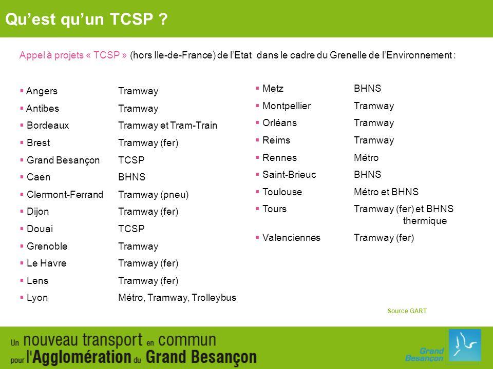 Qu'est qu'un TCSP Appel à projets « TCSP » (hors Ile-de-France) de l'Etat dans le cadre du Grenelle de l'Environnement :