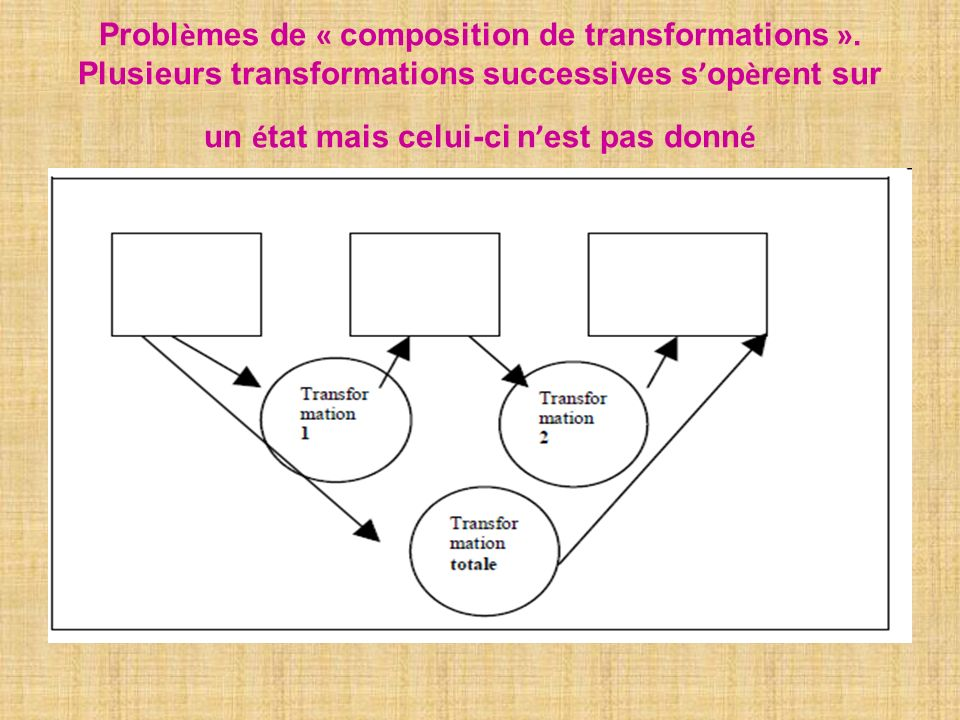 Problèmes de « composition de transformations »