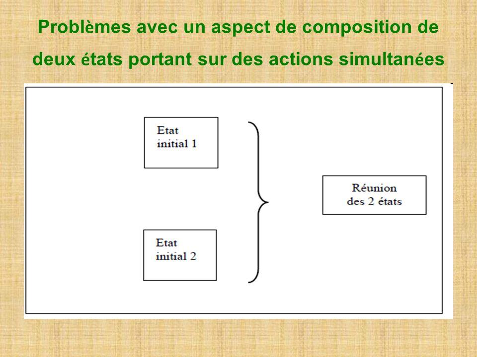 Problèmes avec un aspect de composition de deux états portant sur des actions simultanées