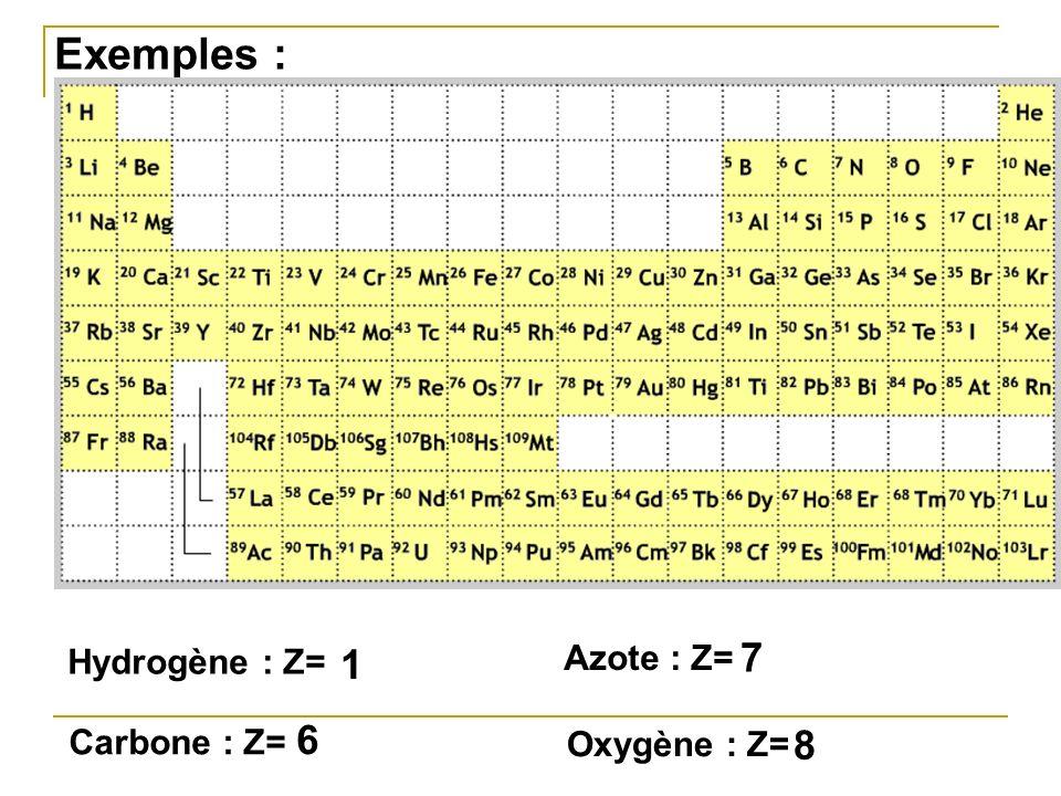 Exemples : Hydrogène : Z= 1 Azote : Z= 7 Carbone : Z= 6 Oxygène : Z= 8