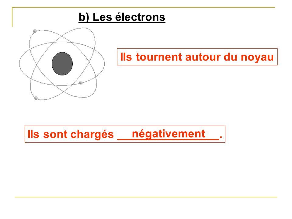 b) Les électrons Ils tournent autour du noyau Ils sont chargés ________________. négativement