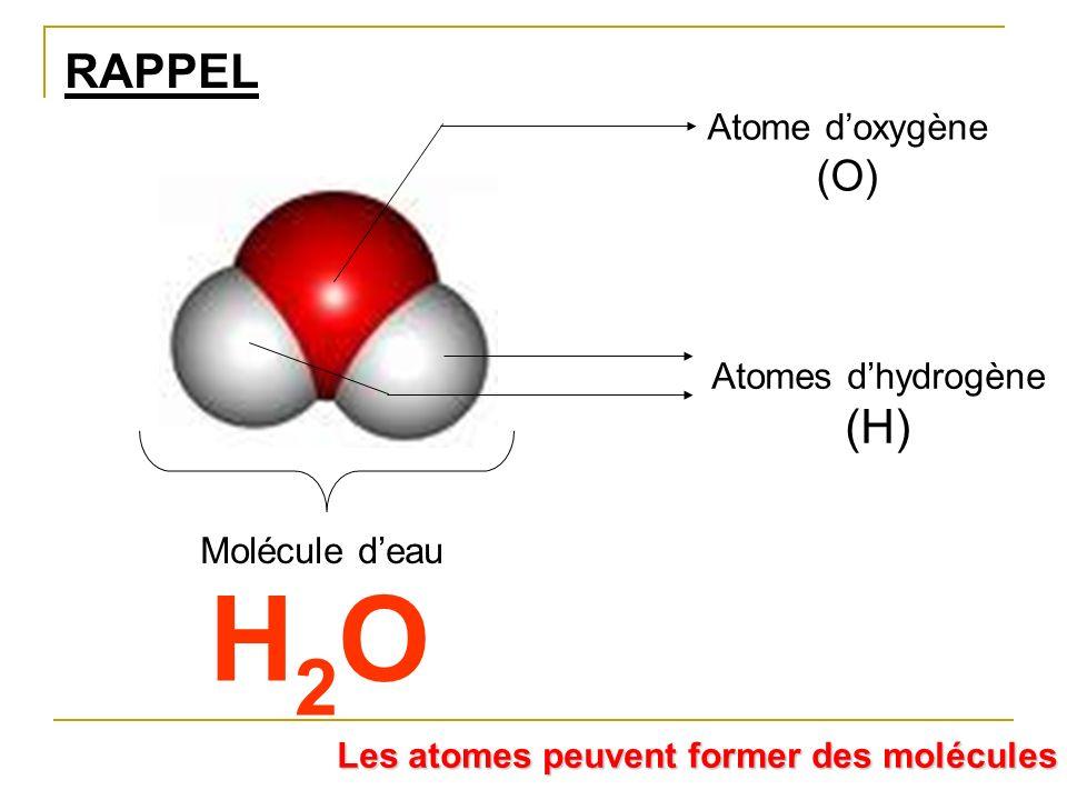 H2O RAPPEL (H) (O) Atome d'oxygène Atomes d'hydrogène Molécule d'eau