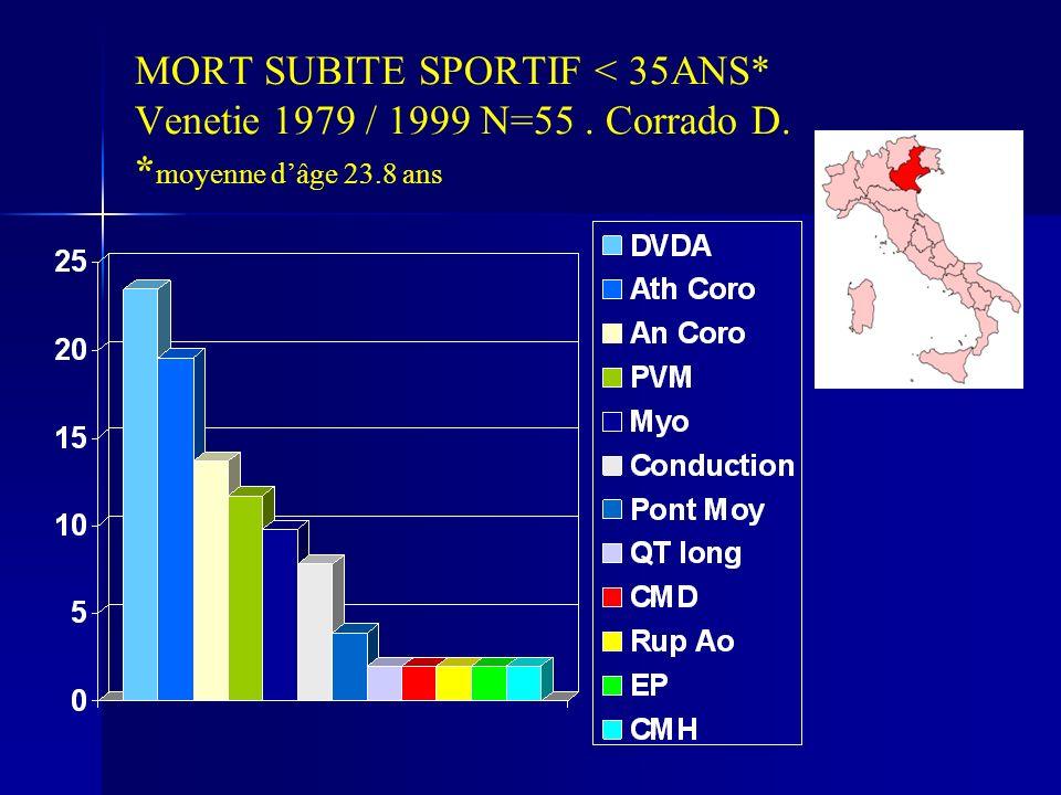 MORT SUBITE SPORTIF < 35ANS. Venetie 1979 / 1999 N=55. Corrado D