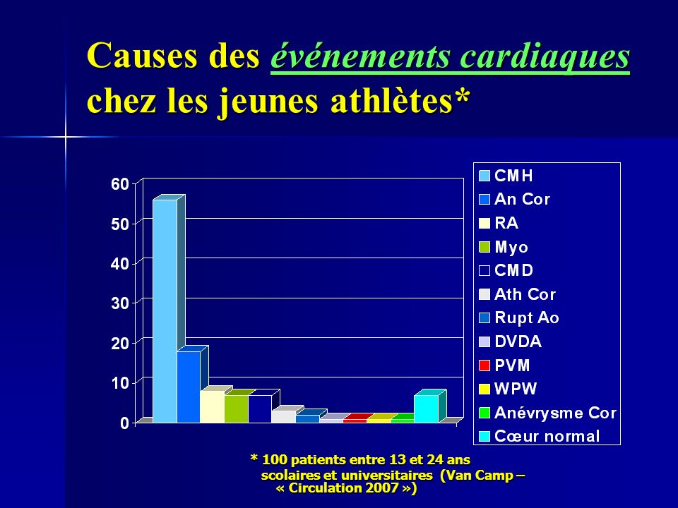 Causes des événements cardiaques chez les jeunes athlètes*