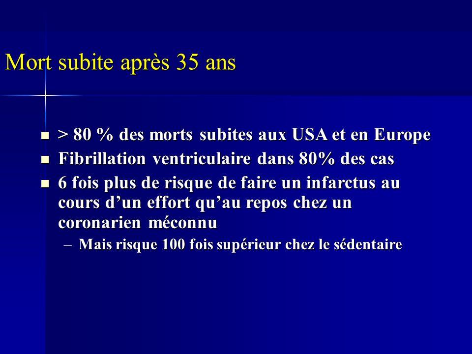Mort subite après 35 ans > 80 % des morts subites aux USA et en Europe. Fibrillation ventriculaire dans 80% des cas.