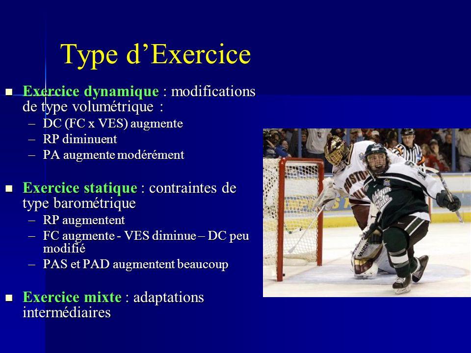 Type d'Exercice Exercice dynamique : modifications de type volumétrique : DC (FC x VES) augmente. RP diminuent.