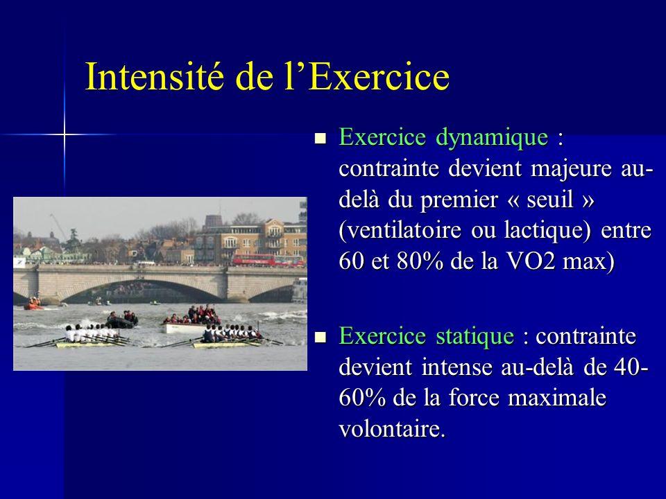 Intensité de l'Exercice