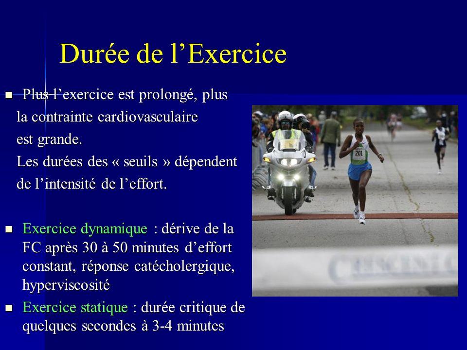 Durée de l'Exercice Plus l'exercice est prolongé, plus