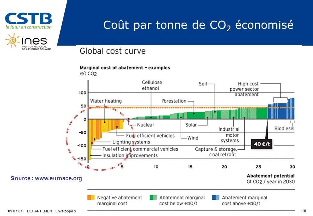 Coût par tonne de CO2 économisé