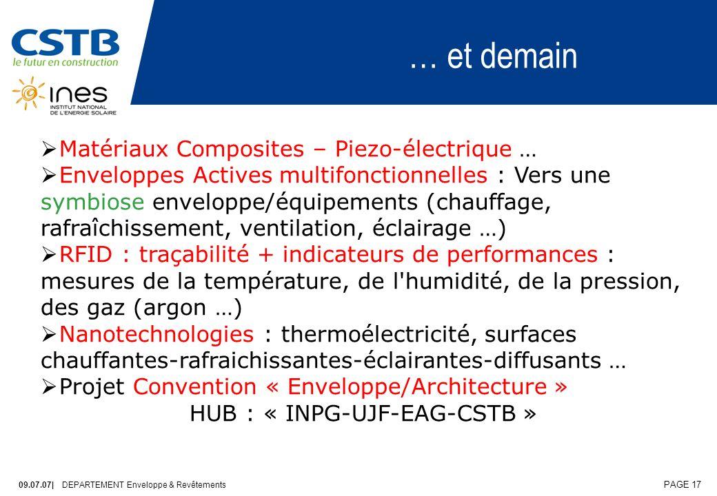 … et demain Matériaux Composites – Piezo-électrique …