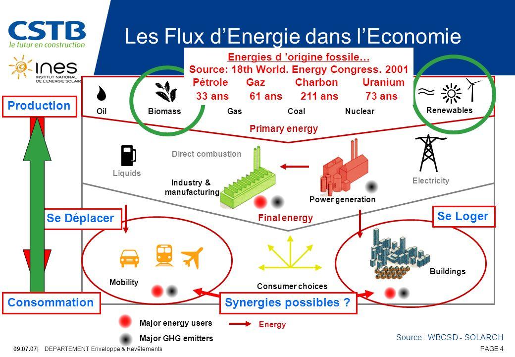 Les Flux d'Energie dans l'Economie
