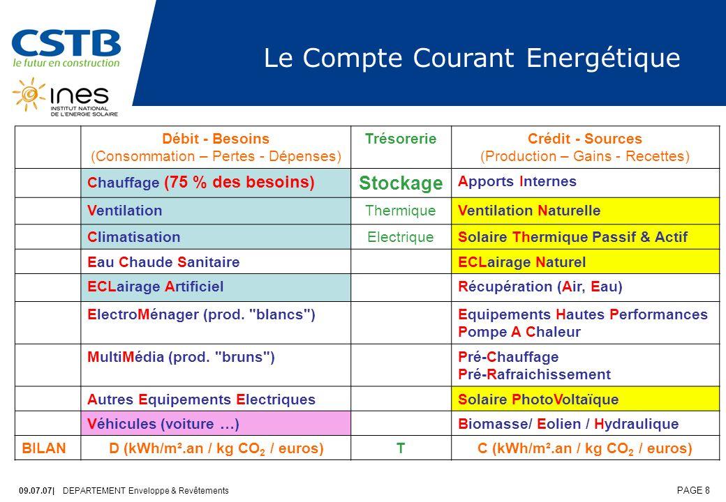 D (kWh/m².an / kg CO2 / euros) C (kWh/m².an / kg CO2 / euros)
