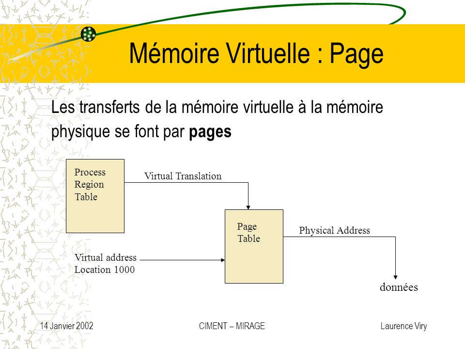 Mémoire Virtuelle : Page