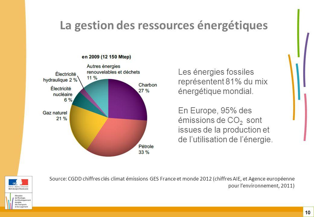 La gestion des ressources énergétiques