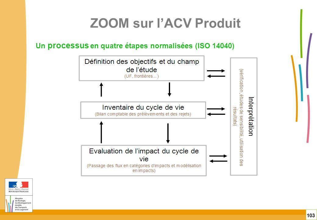 ZOOM sur l'ACV Produit Un processus en quatre étapes normalisées (ISO 14040)