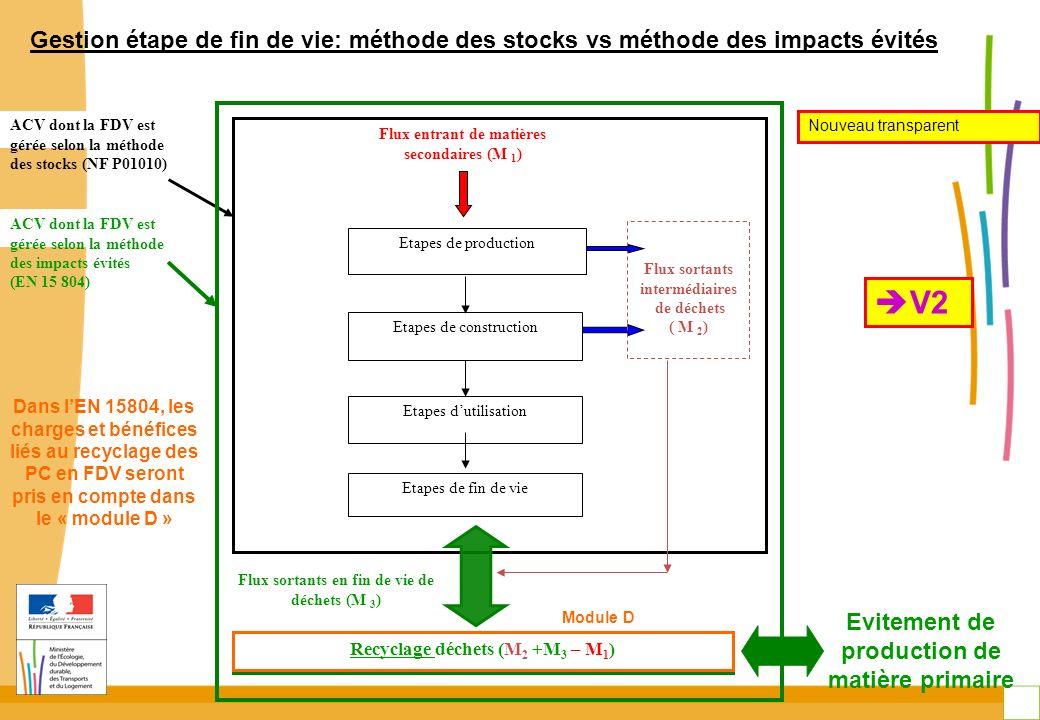 Gestion étape de fin de vie: méthode des stocks vs méthode des impacts évités