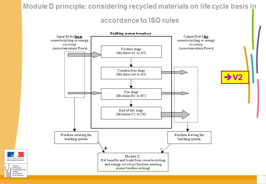 Module D principle: considering recycled materials on life cycle basis in accordance to ISO rules