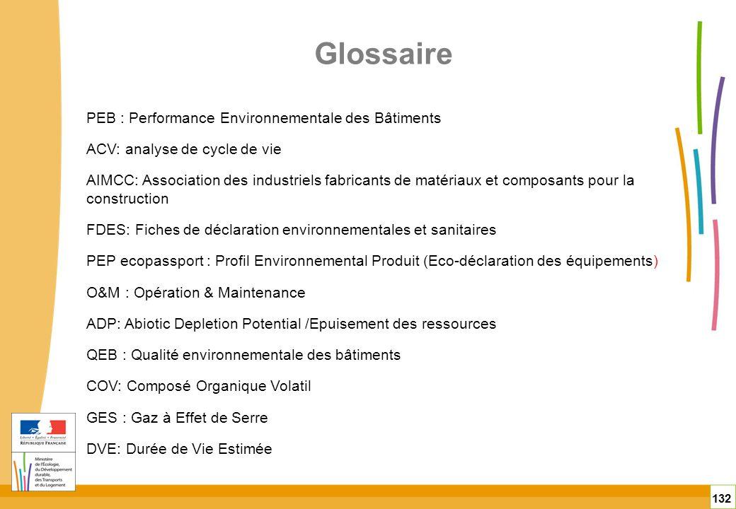 Glossaire PEB : Performance Environnementale des Bâtiments