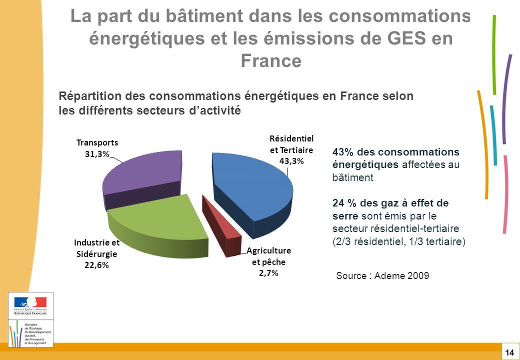 La part du bâtiment dans les consommations énergétiques et les émissions de GES en France
