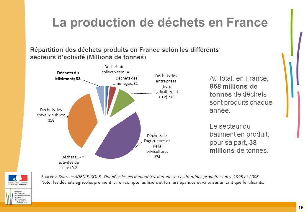 La production de déchets en France