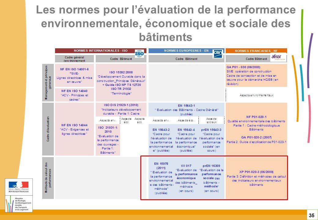 Les normes pour l'évaluation de la performance environnementale, économique et sociale des bâtiments