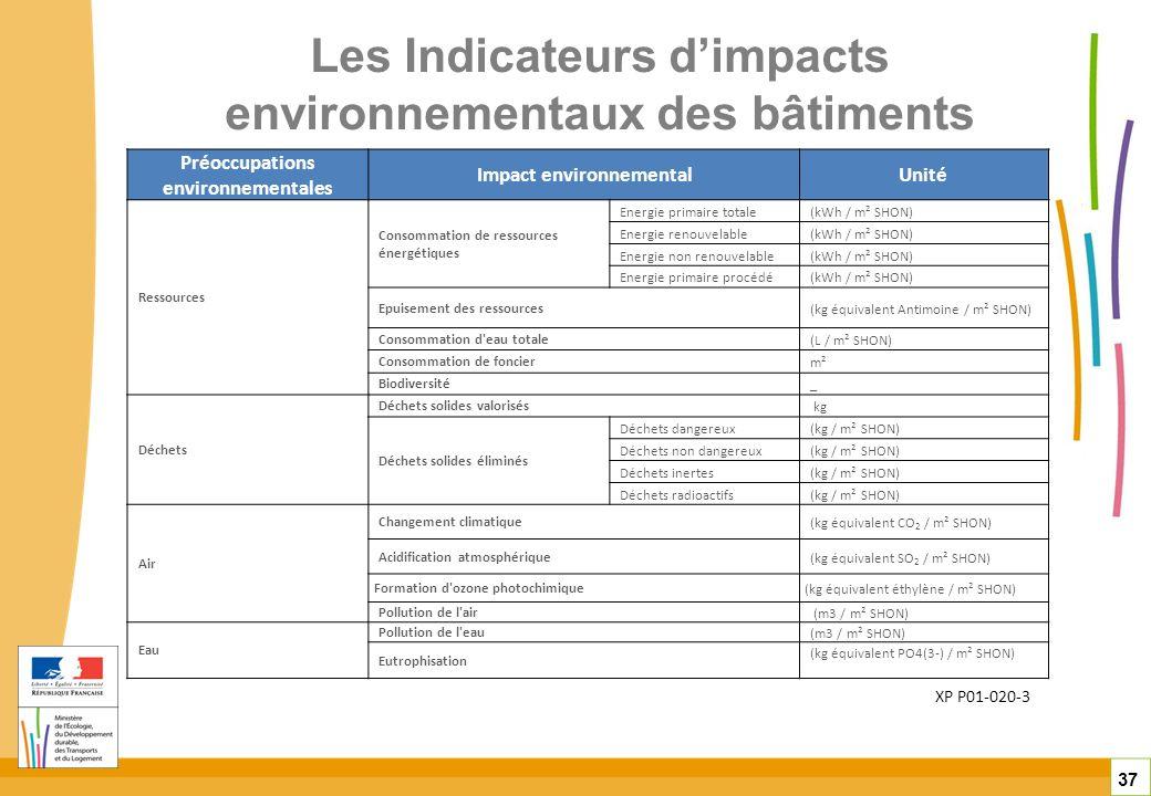 Les Indicateurs d'impacts environnementaux des bâtiments