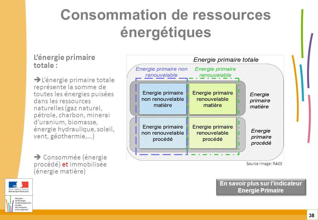 Consommation de ressources énergétiques