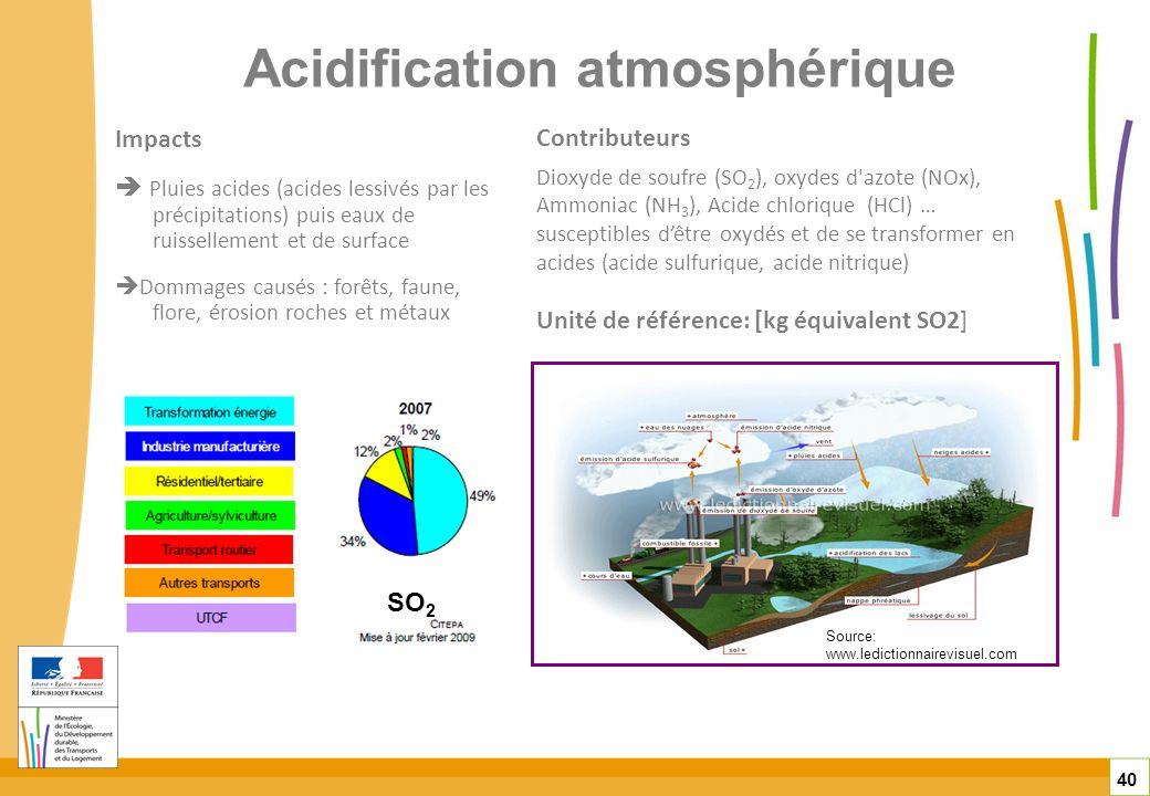 Acidification atmosphérique