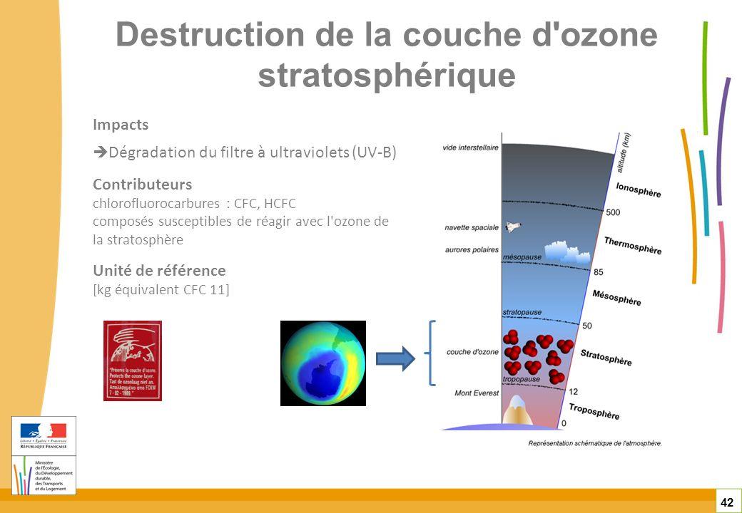 Destruction de la couche d ozone stratosphérique
