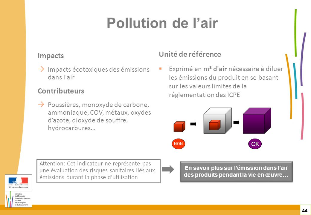 Pollution de l'air Unité de référence Impacts Contributeurs