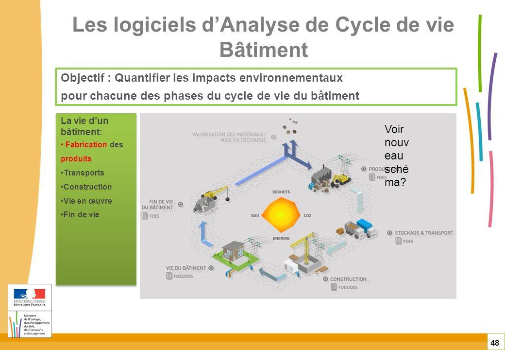 Les logiciels d'Analyse de Cycle de vie Bâtiment