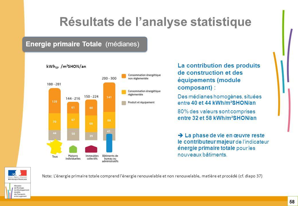 Résultats de l'analyse statistique
