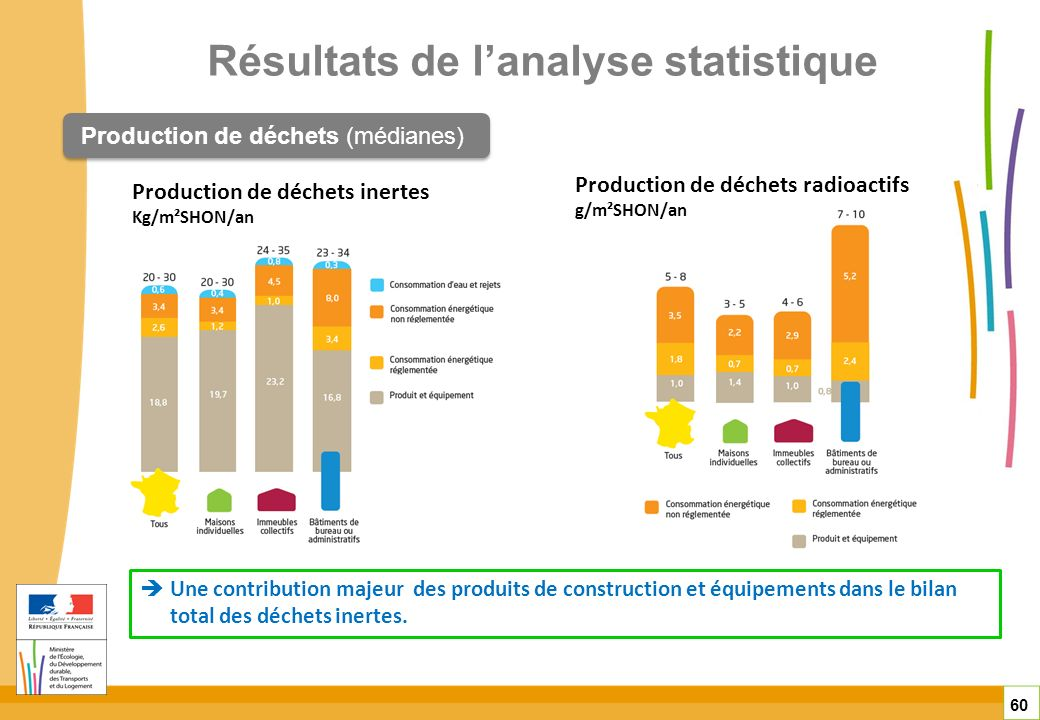La performance environnementale des b timents peb ppt for Analyse de sol construction