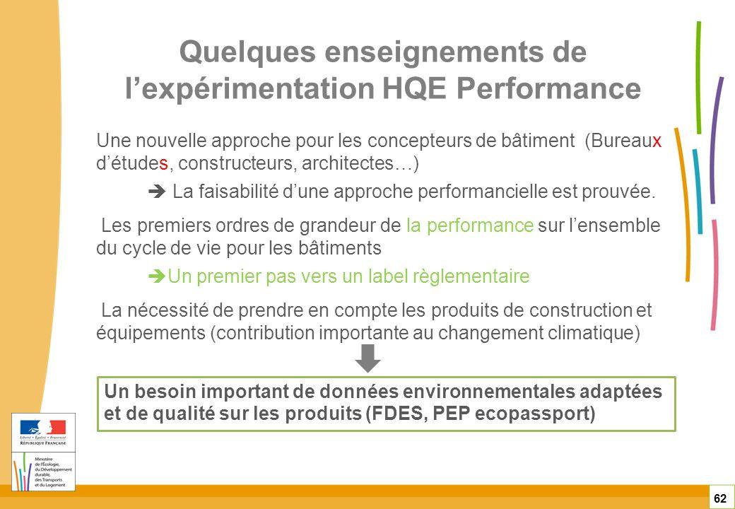 Quelques enseignements de l'expérimentation HQE Performance