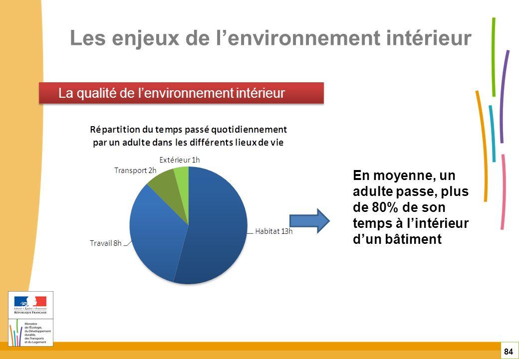 Les enjeux de l'environnement intérieur