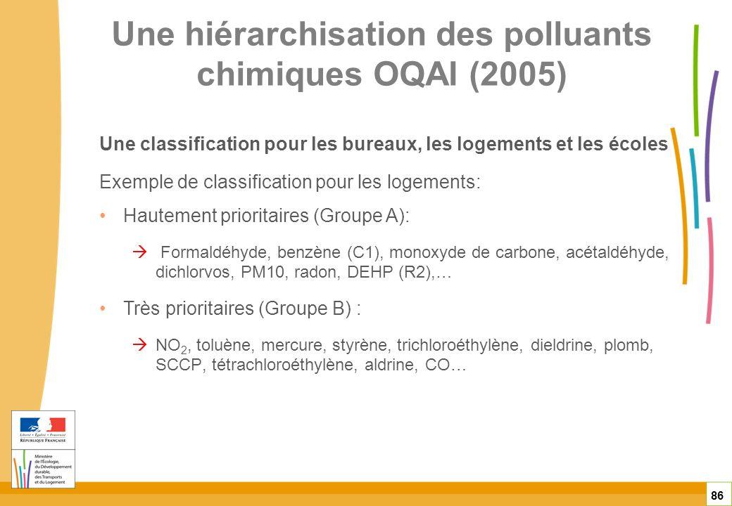 Une hiérarchisation des polluants chimiques OQAI (2005)