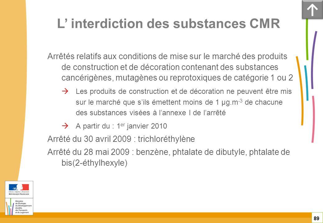 L' interdiction des substances CMR