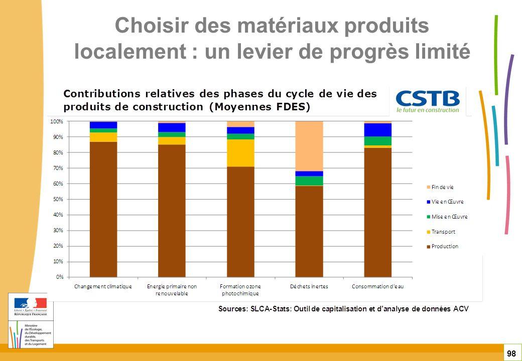 Choisir des matériaux produits localement : un levier de progrès limité