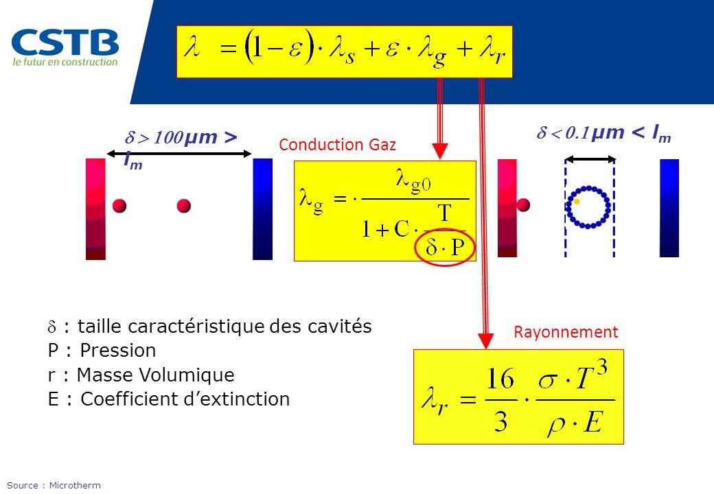 : taille caractéristique des cavités P : Pression r : Masse Volumique