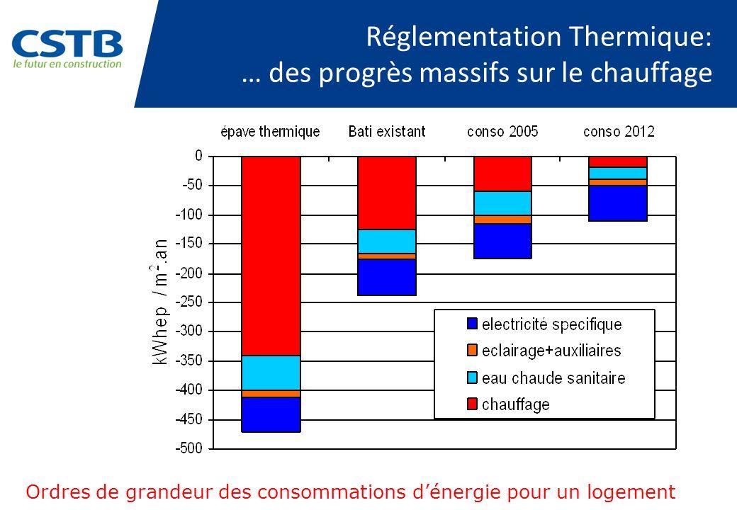 Réglementation Thermique: … des progrès massifs sur le chauffage
