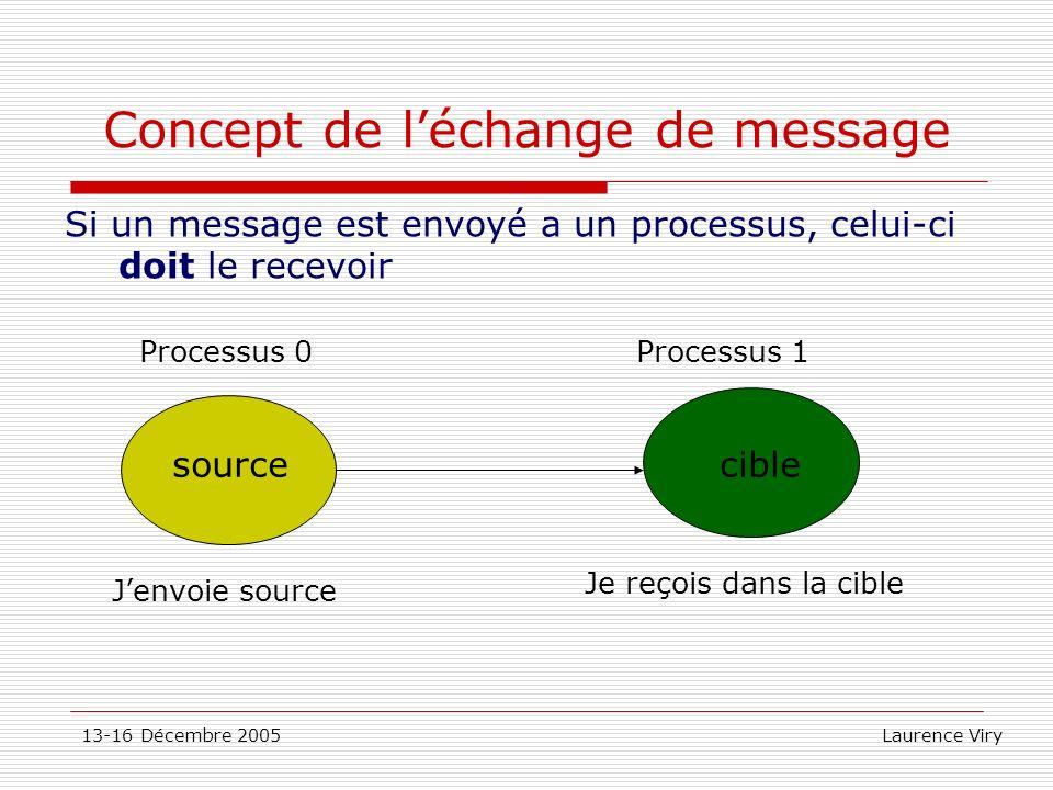 Concept de l'échange de message