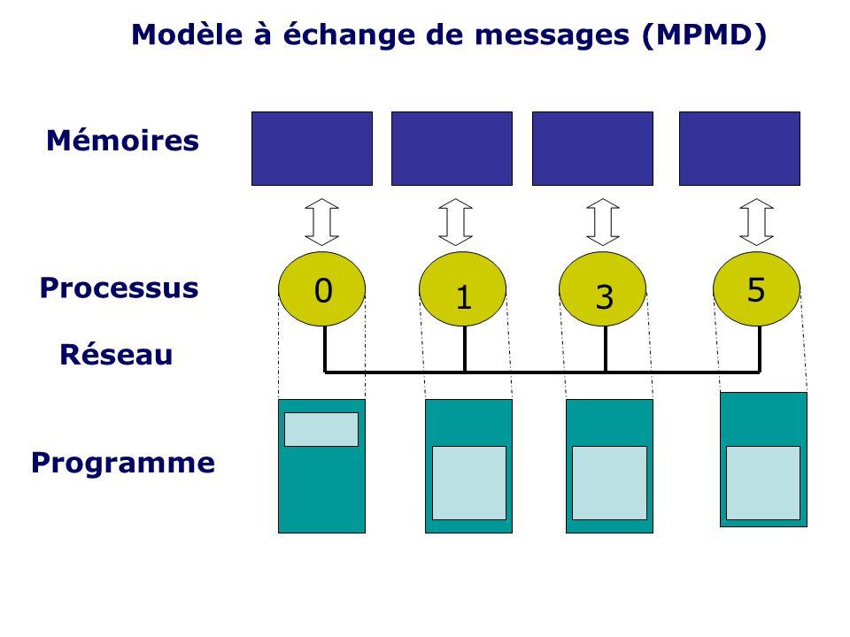 5 1 3 Modèle à échange de messages (MPMD) Mémoires Processus Réseau